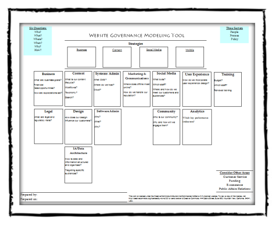 The Website Governance Modeling Tool | Website Governance